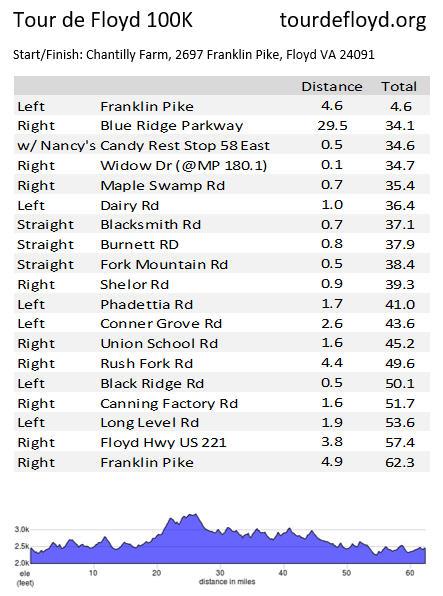 Tour de Floyd 100K Cue Sheet
