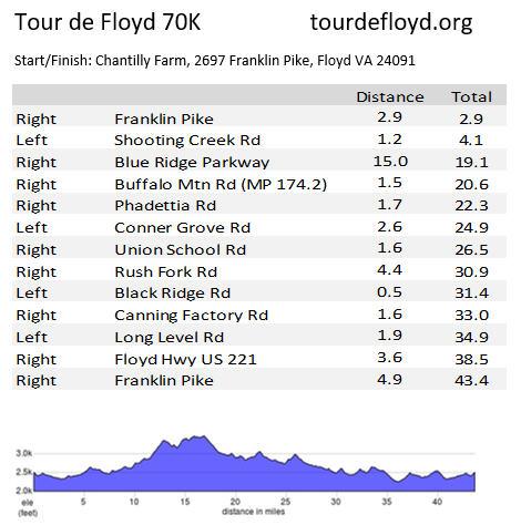 Tour de Floyd 70K Cue Sheet